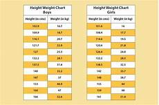 Healthy Height And Weight Chart What Are Height And Weight Charts Quora