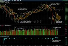 Worden Brothers Charts Using The Ichimoku Cloud To Forecast The Market Direction
