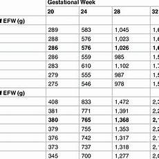 Ultrasound Percentile Chart Growth Chart For Fetal Femur Length Download Table