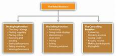 Small Business Organizational Structure 12 2 Organizational Design Small Business Management