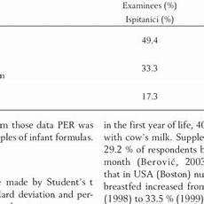 Protein Efficiency Ratio Chart Protein Efficiency Ratio Formula