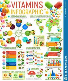 Vitamins And Their Sources Chart Vitamin Infographics Healthy Nutrition Charts Stock