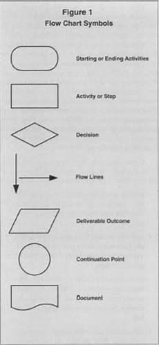 Manufacturing Flow Chart Symbols Flow Charts