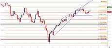 Dow Jones Daily Chart Djia Dow Recovers From Fibonacci Support Builds Rising Wedge
