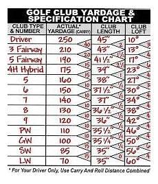 Hybrid Golf Club Degree Chart Image Result For Golf Club Distance Chart 골프 팁 골프 스포츠