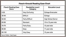 Flesch Grade Level Chart How To Dominate Linkedin Publishing Heidi Cohen