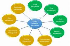 Project Management Knowledge Areas Project Management Knowledge Areas Pmwares