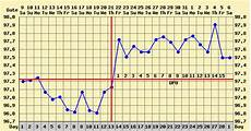 Normal Ovulation Temperature Chart How To Chart Basal Body Temperature Life With Gremlins