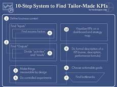 Example Of Using Kpi Step By Step System