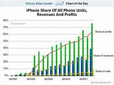 Profit Chart Chart Of The Day Apple Is Pulling In 40 Of All Mobile