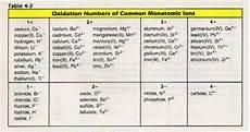 Monatomic Ion List Monoatomic And Polyatomic Ions Ssc Chemistry