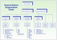 High School Hierarchy Chart School District Organization Chart