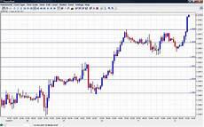 Eur Usd Stock Chart Eur Usd Chart October 12 2011 Forex Crunch