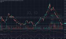 Jo Etf Chart Jo Stock Price And Chart Amex Jo Tradingview