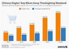 Day Chart 2018 Chart Chinese Singles Day Blows Away Thanksgiving