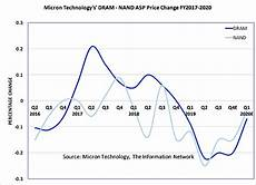 Ssnlf Chart Micron Assessing The Direction Of Memory Prices Micron