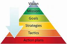 Tactical Plan Strategy Evaluation Management Guru Management Guru