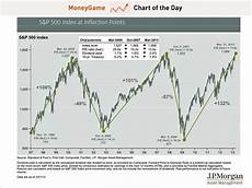 Jp Morgan Stock Chart Jp Morgan S Amp P 500 Inflection Points Business Insider
