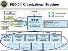 Spawar Organization Chart Figure 3 From Improving Spawar Peo C4i Organizational