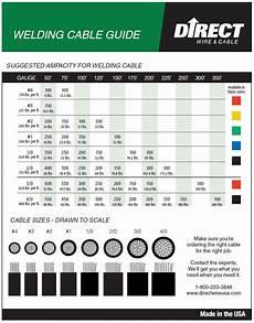 Welding Cable Chart Welding Wire Size Chart Mechanic S Corner Pinterest