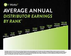 It Works Levels Chart Become An It Works Distributor