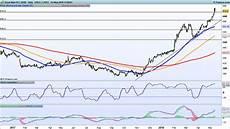 Royal Mail Share Price Chart Earnings Look Ahead Easyjet Royal Mail Astrazeneca Ig Uk