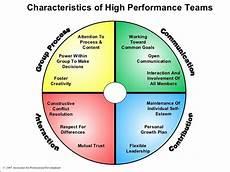 Demonstrate Organisational Skills Characteristics Of High Performance Teams