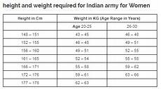 Weight Chart By Age In Kg India What Should Be Your Height And Weight If You Want To Join
