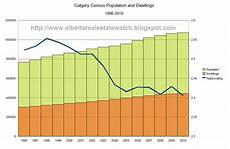 Calgary Population Growth Chart Alberta Real Estate Watch Calgary Census 2010