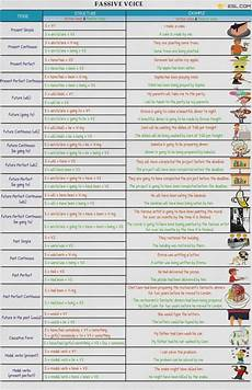Active And Passive Rules Chart Passive Voice Definition Rules Amp Examples Of Active Vs