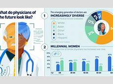 How Millennial Doctors Are Transforming Medicine