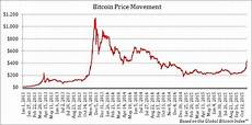 Bitcoin Value Rise Chart Why Is Bitcoin Rising Investopedia