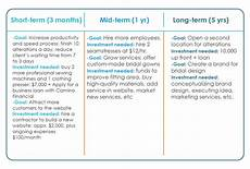 Example Of Long Term Goals Figure Out How Much To Invest In Your Business Camino