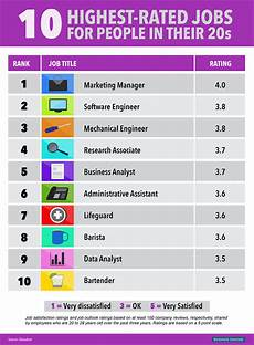Best Websites For Jobs The 10 Best Jobs For People In Their 20s Business Insider
