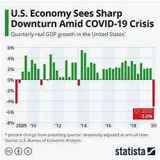 United States Gdp Chart By Year Chart U S Economy Sees Sharp Downturn Amid Covid 19