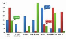 Interesting Bar Charts Two Amazing Bar Charts Content Consumption Share Of