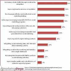 Media Objectives Marketing Research Chart Top Social Media Objectives For