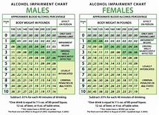Breathalyzer Chart The Science Of Blood Alcohol Levels Alcohol Absorption