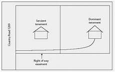 Easement Of Light And View No Prescriptive Easement Created When There Was An