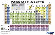 Table Of Elements Chart Periodic Table Chart Frey Scientific Amp Cpo Science