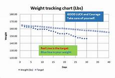 Weight Loss Chart Template Excel Weight Loss Chart Template 9 Free Word Excel Pdf