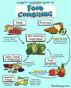 Food Combining Chart For Weight Loss Anyone Feel Worse Before Getting Better Nsd And Diet