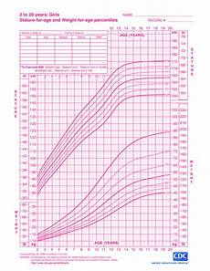 Ladies Height And Weight Chart Free Girl Growth Chart Weight Templates At