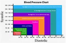 Blood Pressure Chart For Kids Blood Pressure Chart Visual Ly