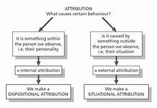 Attribution Theory Chart Psychology Home