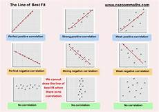 Line Of Best Fit Graph Samples And Surveys Worksheets With Answers Cazoom Maths