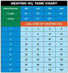 550 Gallon Oil Tank Chart Overfill Prevention Options For New Hampshire Storage Tanks