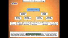 Components Of A Theory Components Of The Government Budget Youtube