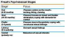 Freud Psychosexual Stages Chart Lala S Thoughts On Theories Psychoanalytic Theory