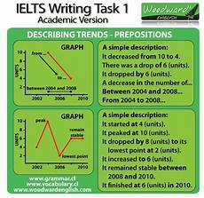Vocabulary For Ielts Graphs Google Search Ielts